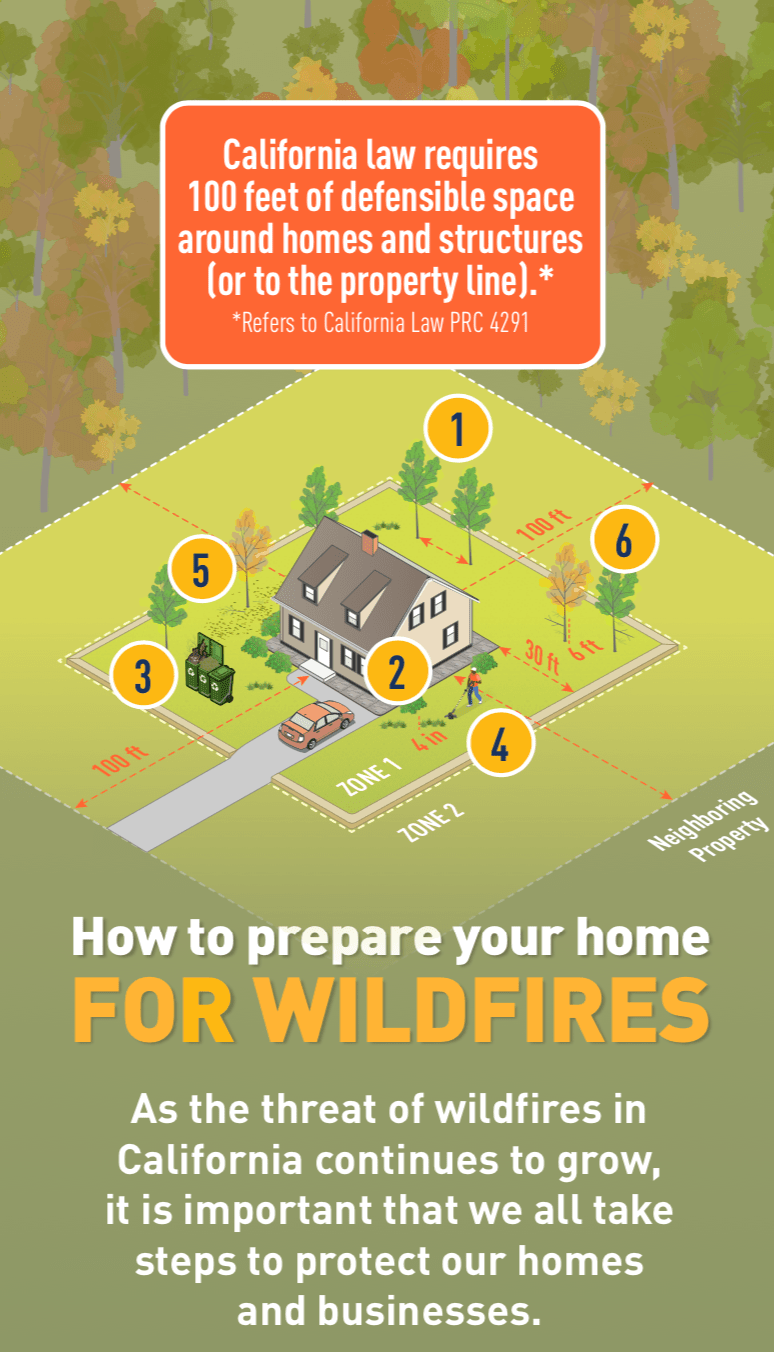 Defensible space as explained by PG&E